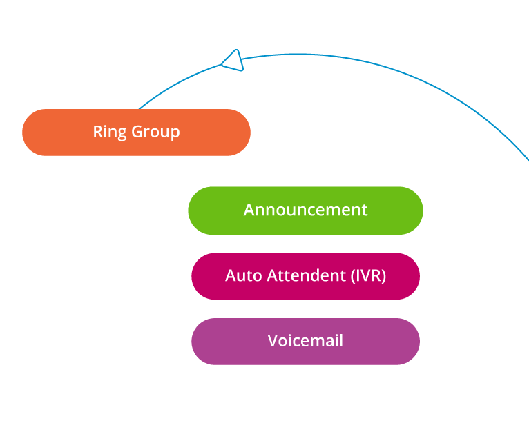 Header image showing VoIP phone system nodes